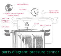 Parts of a Pressure Canner Diagram